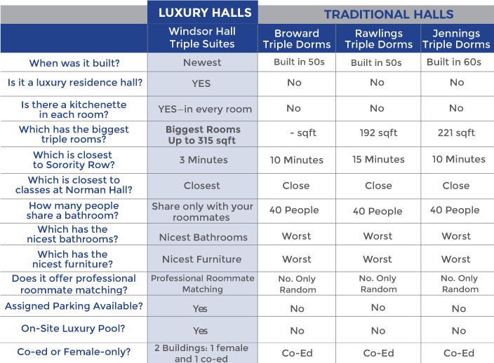 Compare Windsor Hall with other Residence Halls
